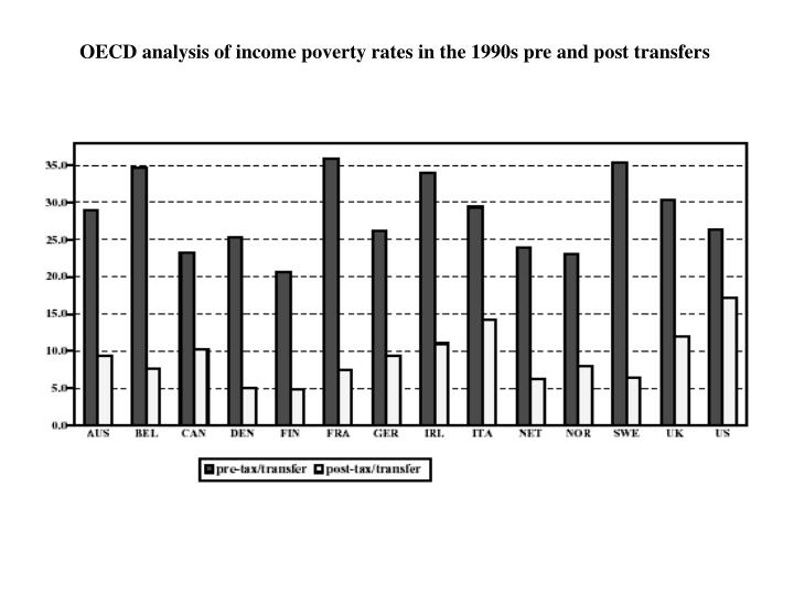 OECD analysis of income poverty rates in the 1990s pre and post transfers