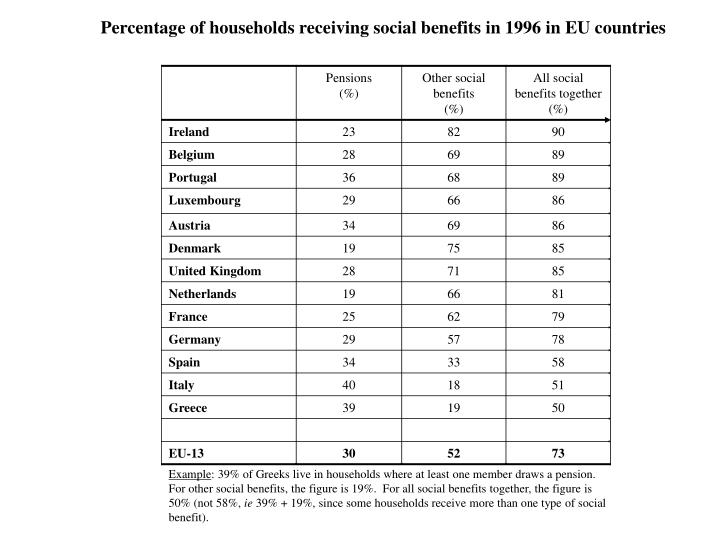 Percentage of households receiving social benefits in 1996 in EU countries