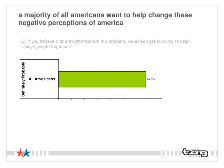 a majority of all americans want to help change these negative perceptions of america