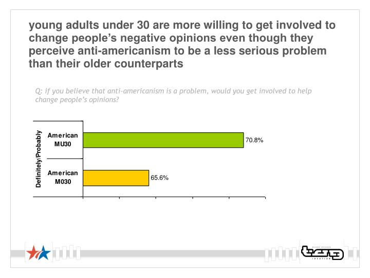 young adults under 30 are more willing to get involved to change people's negative opinions even though they perceive anti-americanism to be a less serious problem than their older counterparts