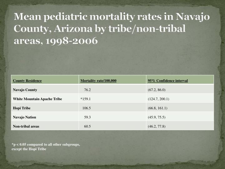Mean pediatric mortality rates in Navajo County, Arizona by tribe/non-tribal areas, 1998-2006