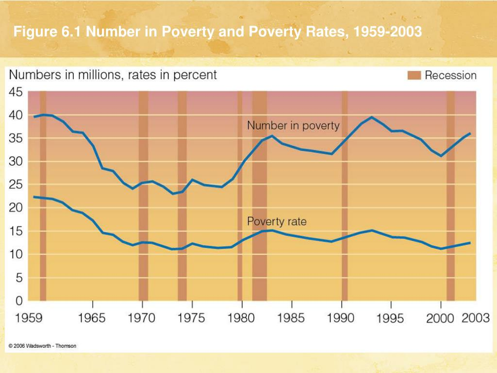 Figure 6.1 Number in Poverty and Poverty Rates, 1959-2003