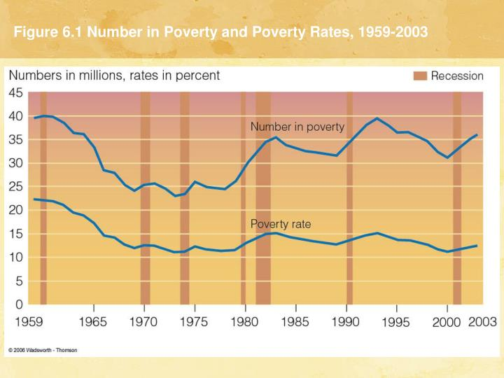 Figure 6 1 number in poverty and poverty rates 1959 2003