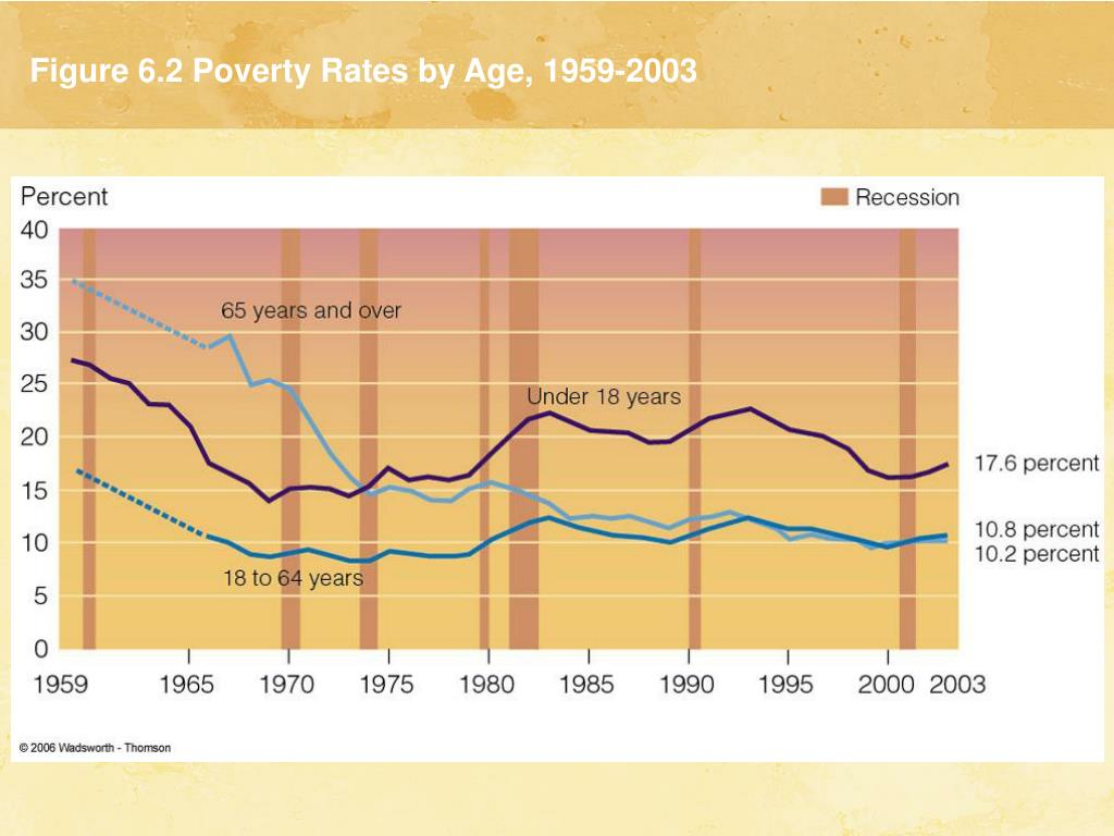 Figure 6.2 Poverty Rates by Age, 1959-2003