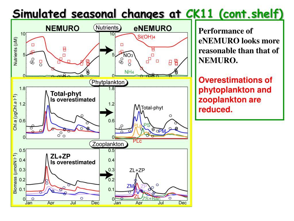 Simulated seasonal changes at