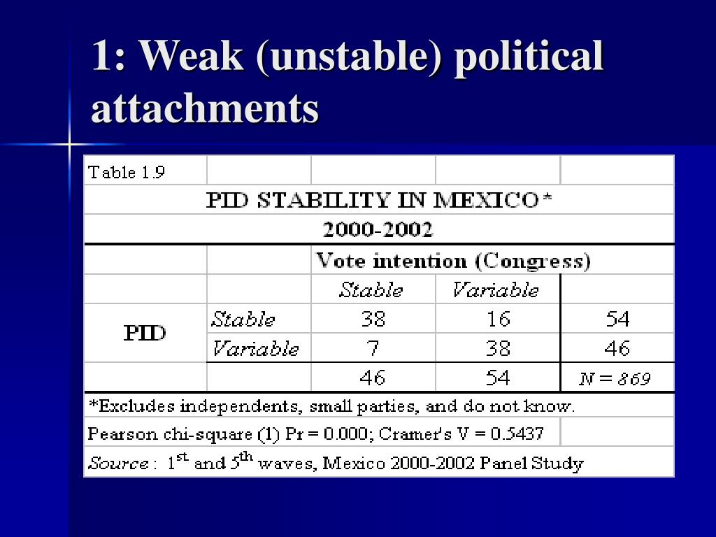 1: Weak (unstable) political attachments