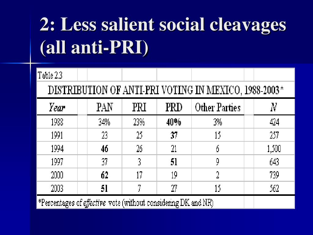 2: Less salient social cleavages (all anti-PRI)
