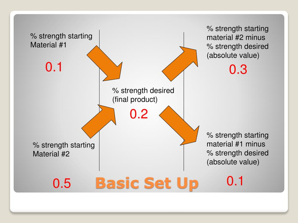 % strength starting material #2 minus % strength desired (absolute value)