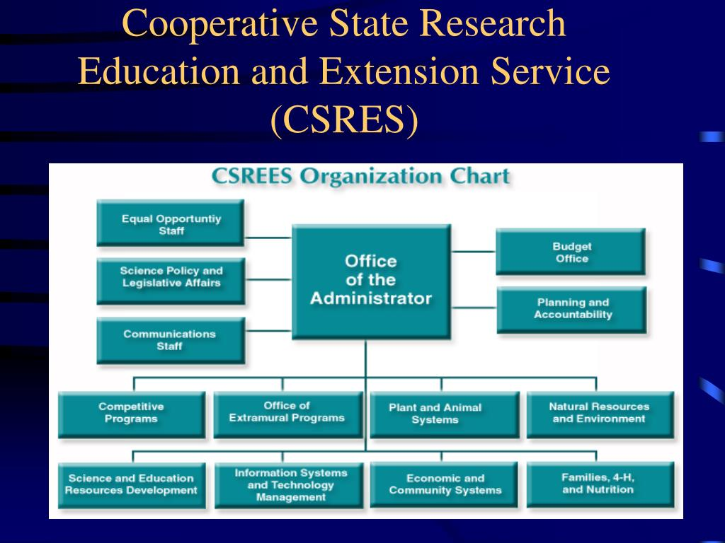 Cooperative State Research Education and Extension Service (CSRES)