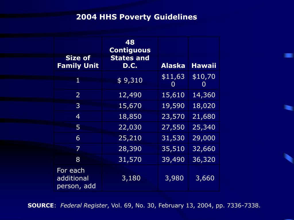 2004 HHS Poverty Guidelines