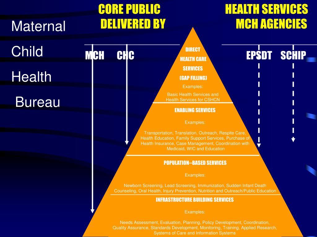 CORE PUBLIC HEALTH SERVICES