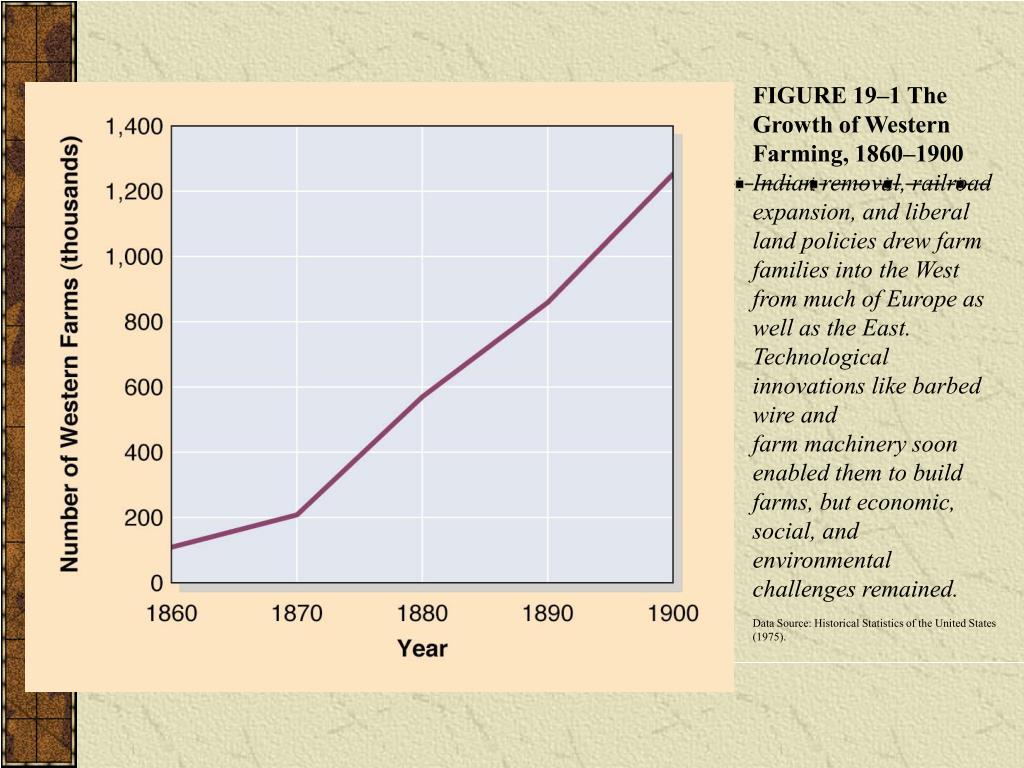 FIGURE 19–1 The Growth of Western Farming, 1860–1900