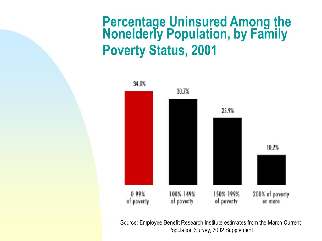 Percentage Uninsured Among the Nonelderly Population, by Family Poverty Status, 2001