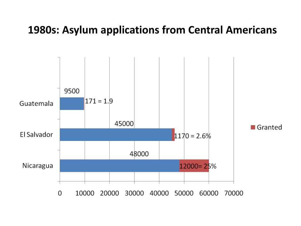 1980s: Asylum applications from Central Americans