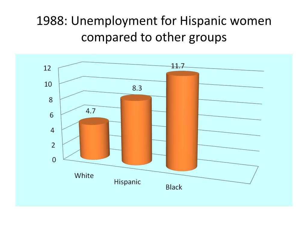 1988: Unemployment for Hispanic women compared to other groups