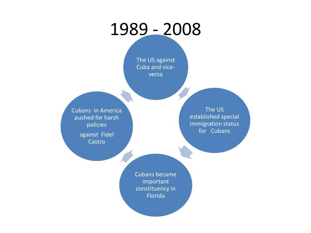 1989 - 2008