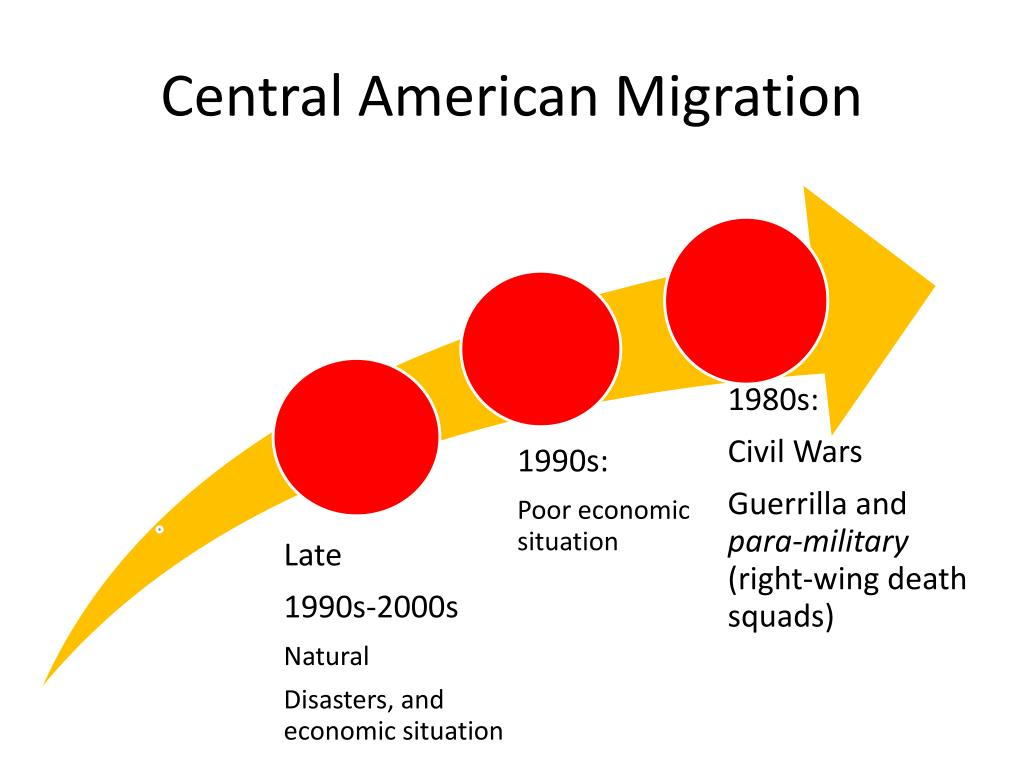 Central American Migration