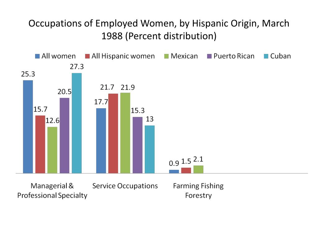 Occupations of Employed Women, by Hispanic Origin, March 1988 (Percent distribution)