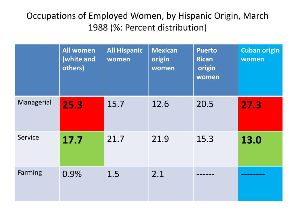 Occupations of Employed Women, by Hispanic Origin, March 1988 (%: Percent distribution)