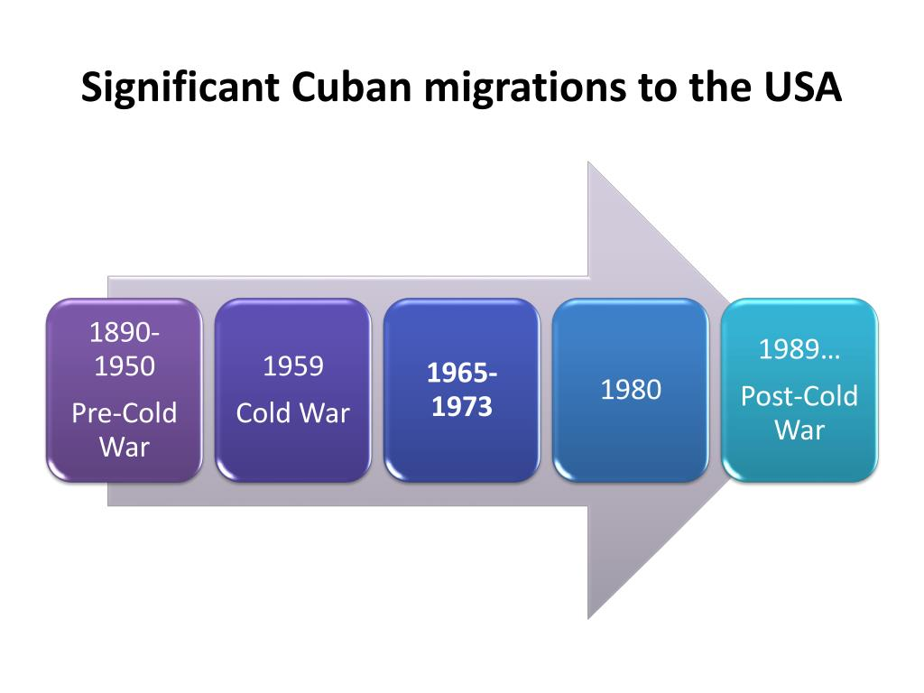 Significant Cuban migrations to the USA