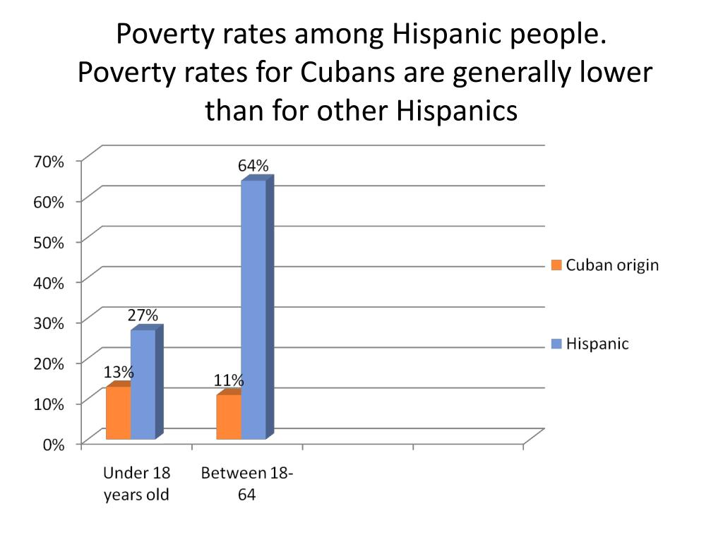 Poverty rates among Hispanic people.