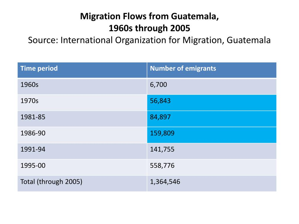 Migration Flows from Guatemala,