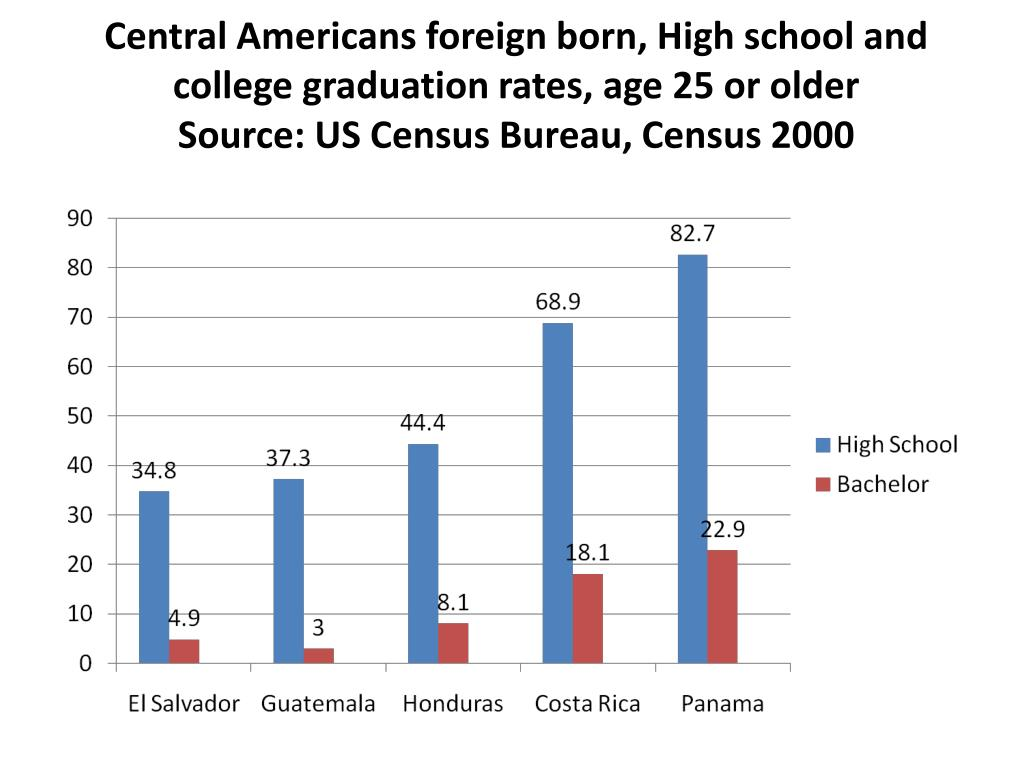 Central Americans foreign born, High school and college graduation rates, age 25 or older