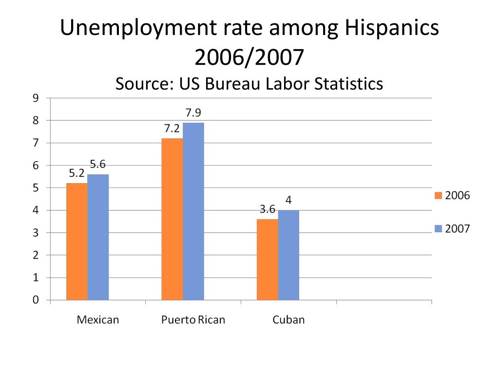 Unemployment rate among Hispanics 2006/2007