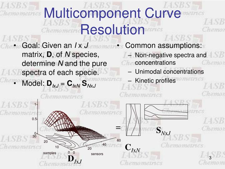 Multicomponent curve resolution