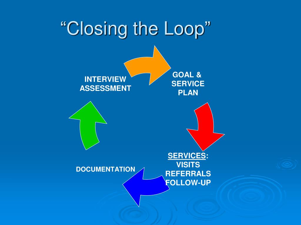 """Closing the Loop"""