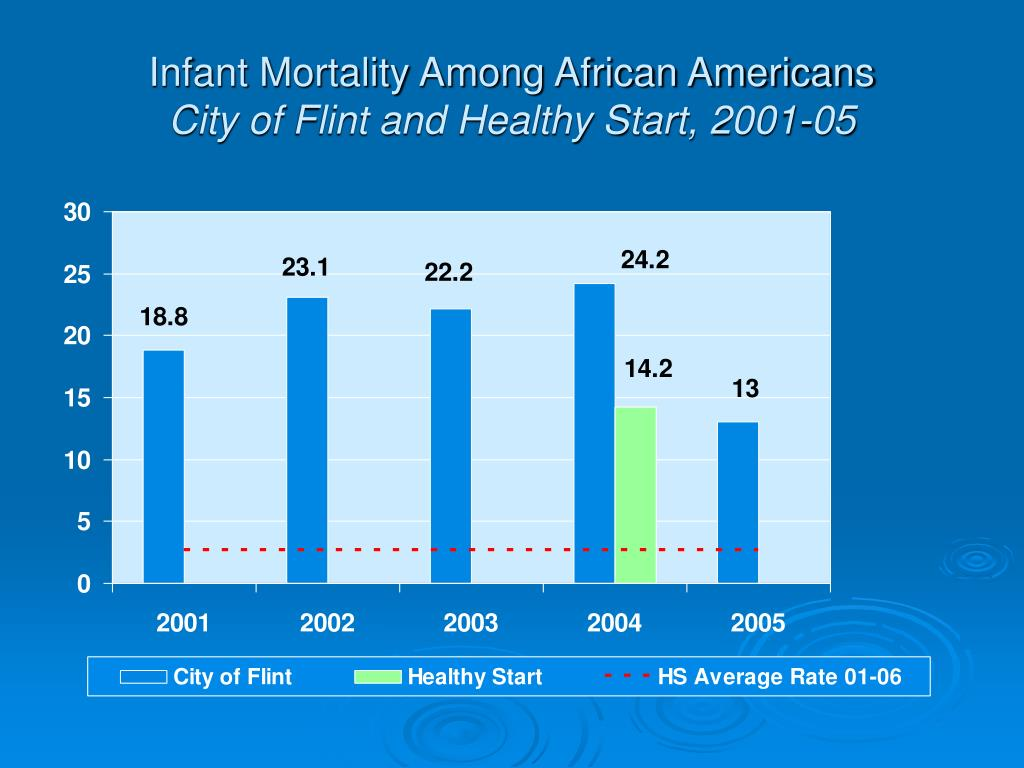 Infant Mortality Among African Americans