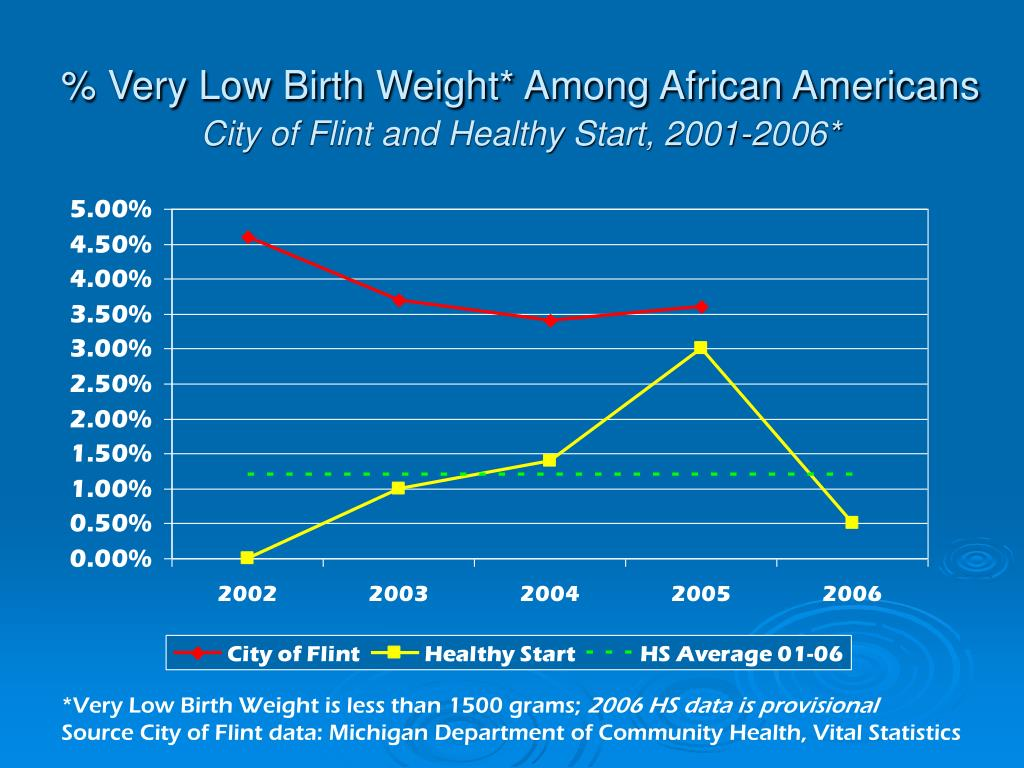 % Very Low Birth Weight* Among African Americans