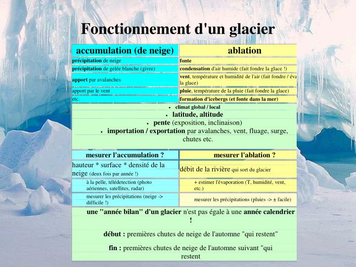 Fonctionnement d'un glacier