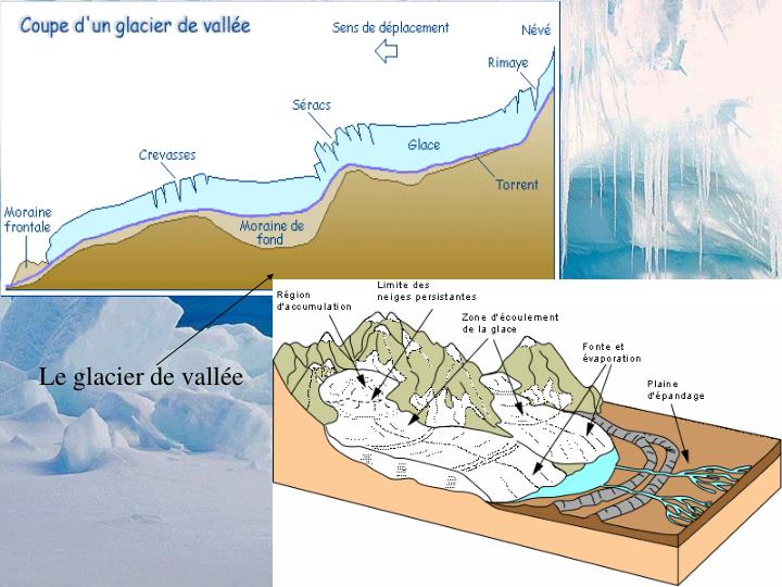 Le glacier de vallée