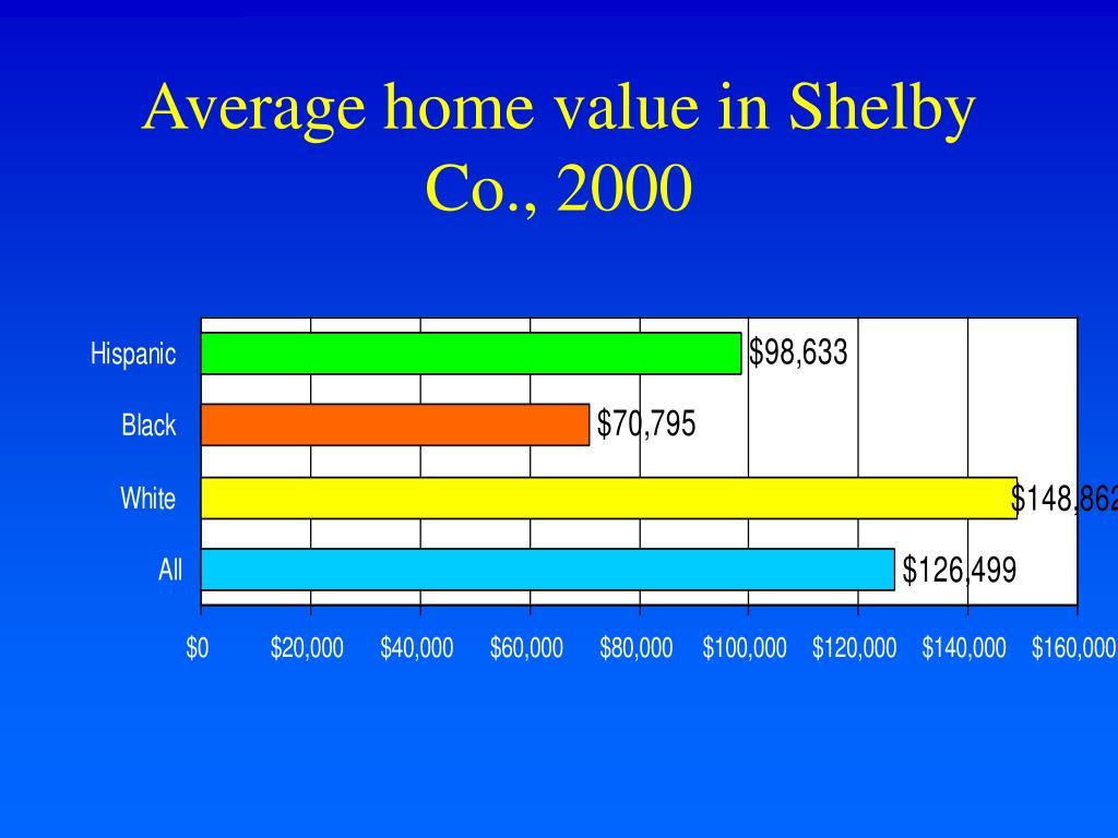 Average home value in Shelby Co., 2000