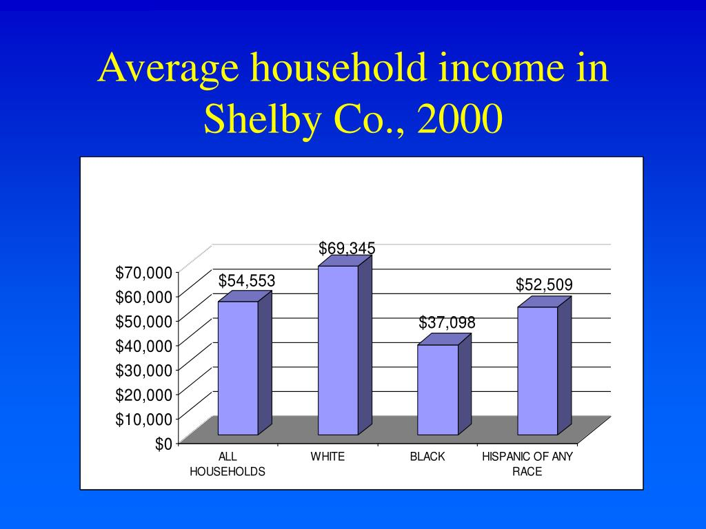 Average household income in Shelby Co., 2000