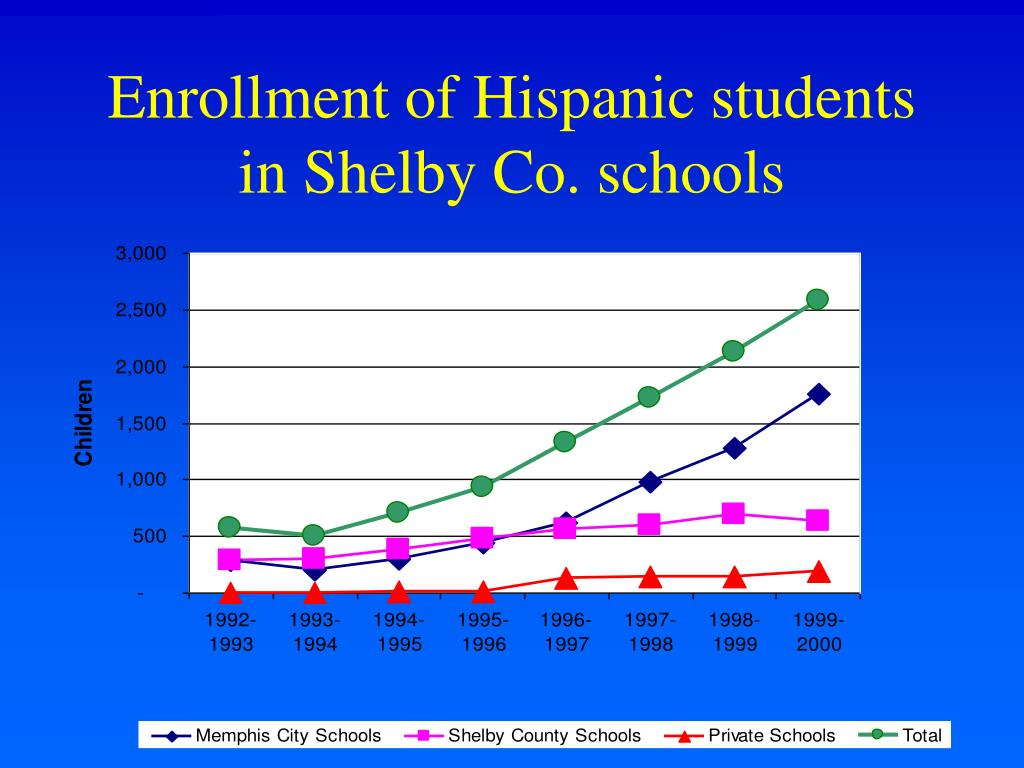 Enrollment of Hispanic students in Shelby Co. schools