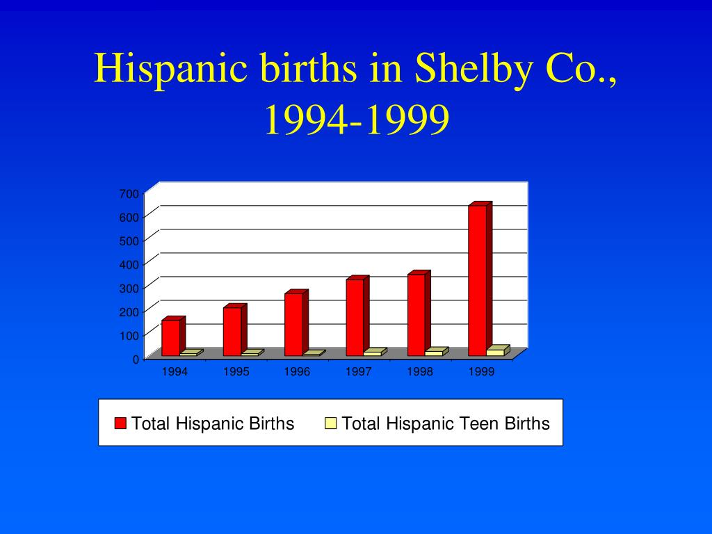 Hispanic births in Shelby Co., 1994-1999