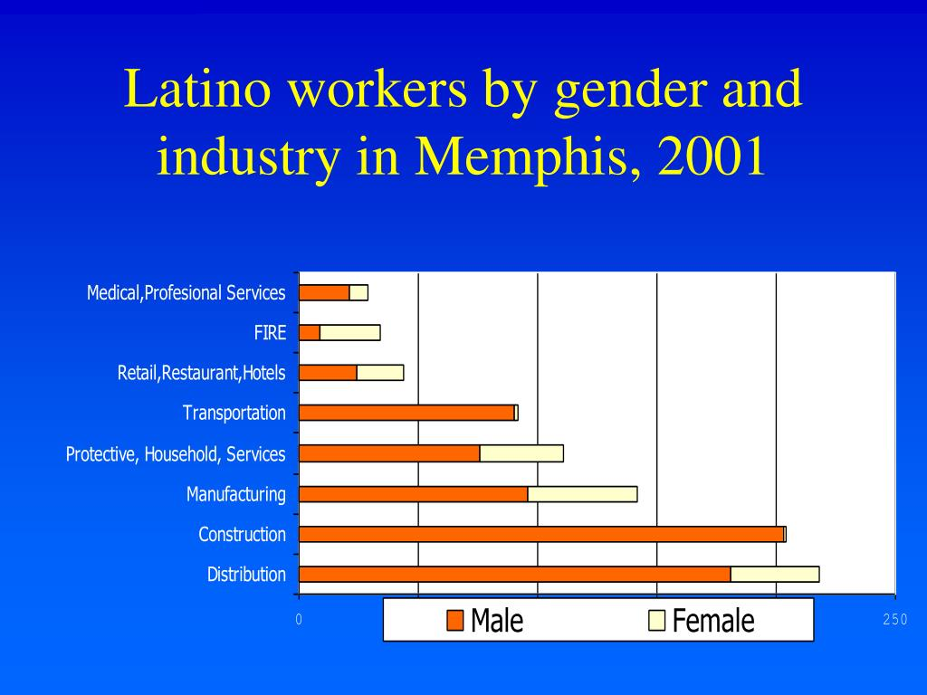 Latino workers by gender and industry in Memphis, 2001