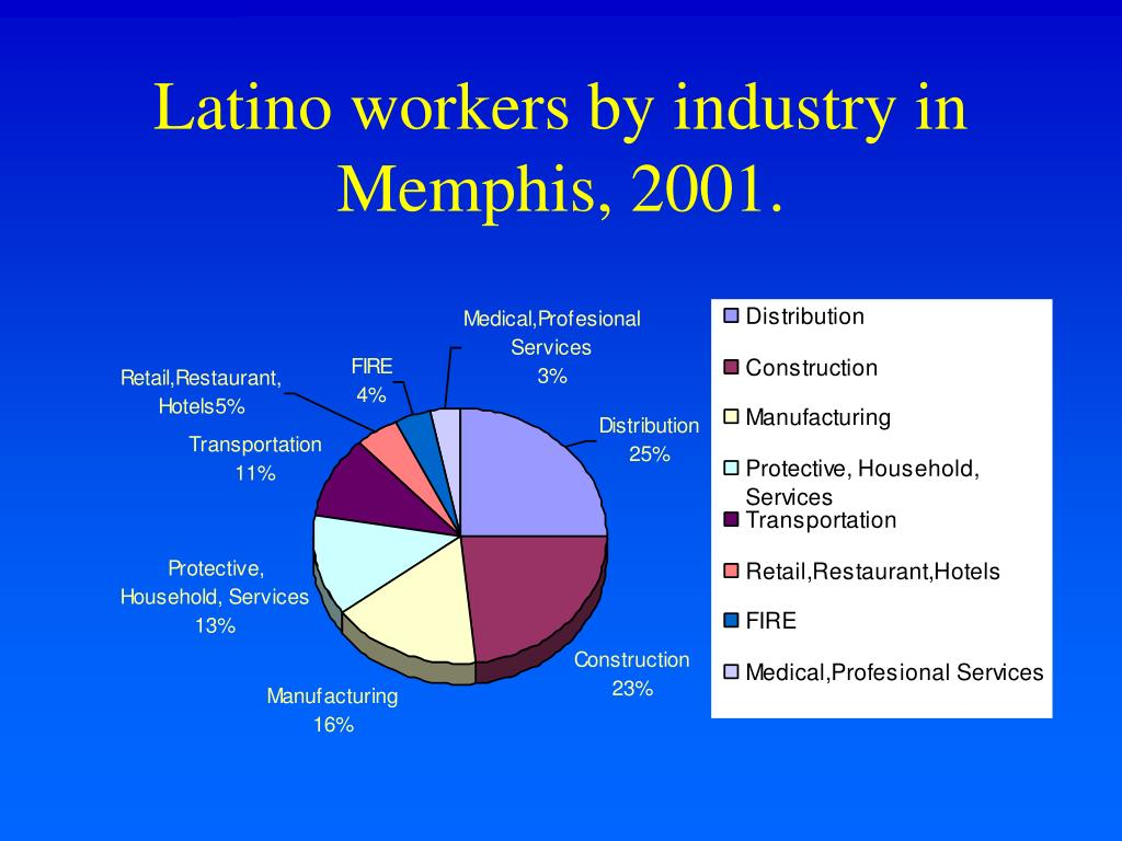 Latino workers by industry in Memphis, 2001.