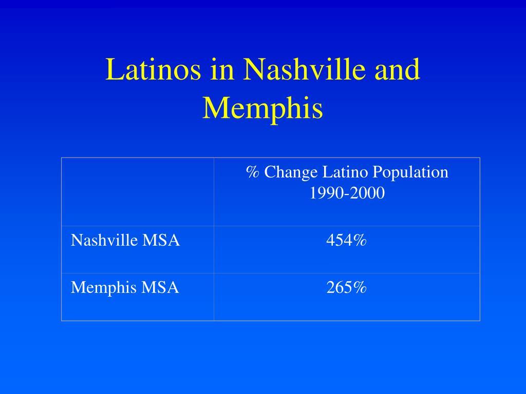 % Change Latino Population