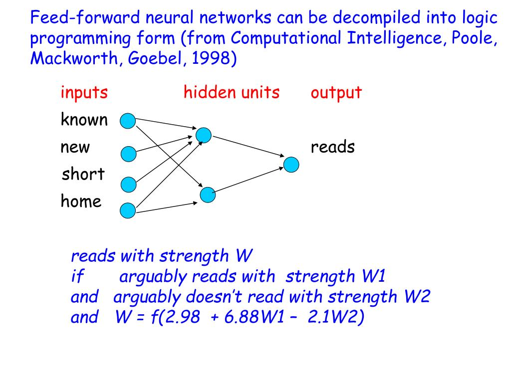 Feed-forward neural networks can be decompiled into logic programming form (from Computational Intelligence, Poole, Mackworth, Goebel, 1998)