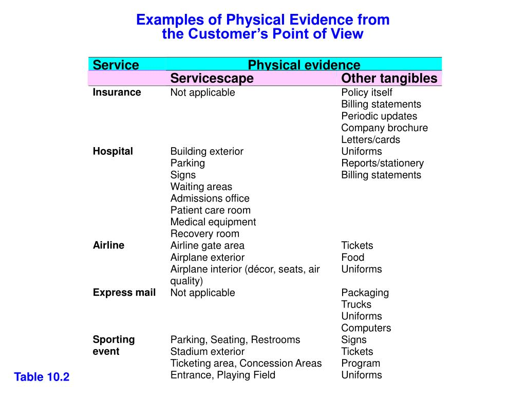 Examples of Physical Evidence from
