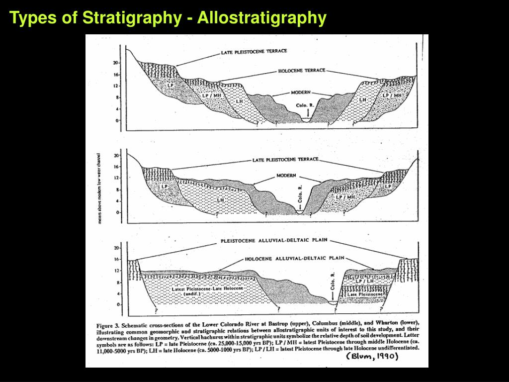 Types of Stratigraphy - Allostratigraphy