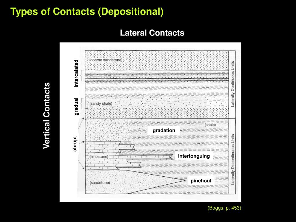 Lateral Contacts