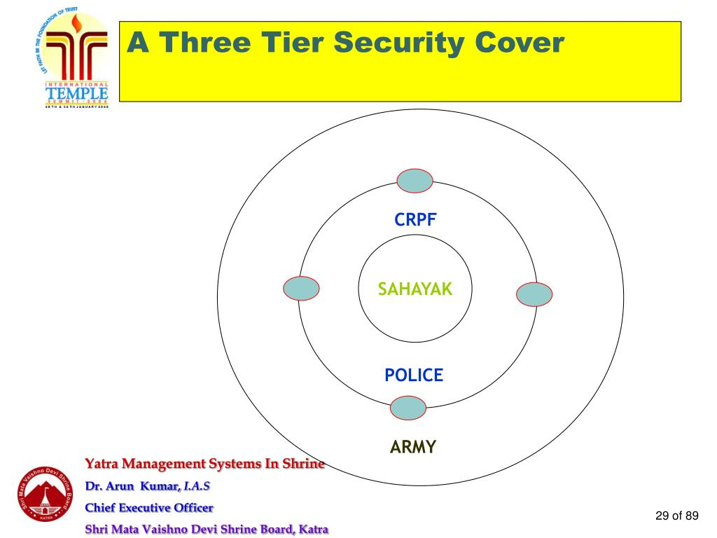 A Three Tier Security Cover