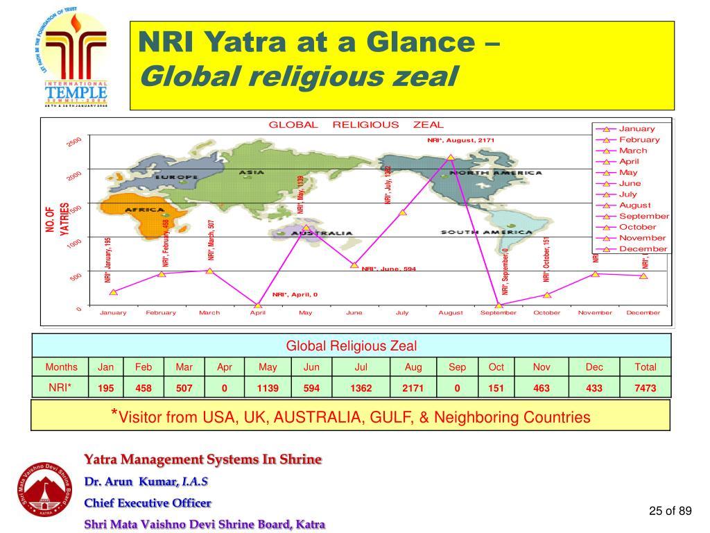 NRI Yatra at a Glance –
