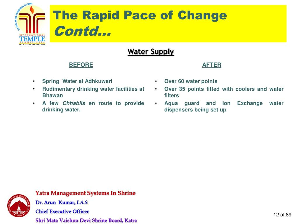 The Rapid Pace of Change