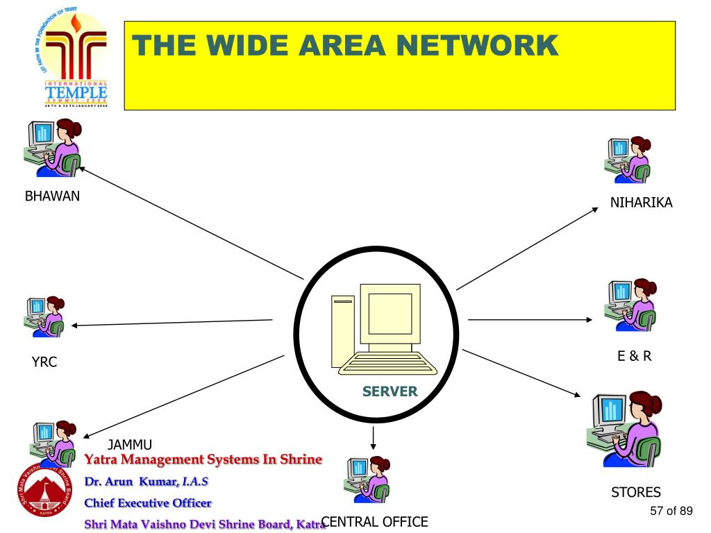 THE WIDE AREA NETWORK