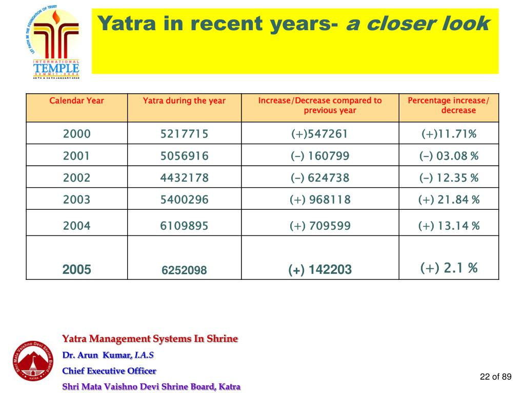 Yatra in recent years-